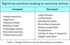 Nocturnal Asthma