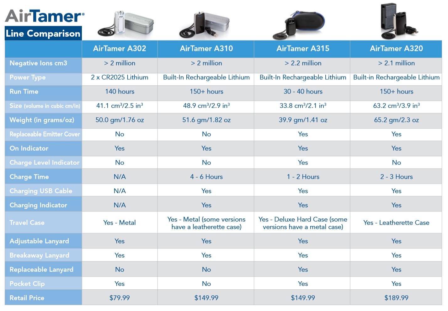 AirTamer 320 PURIFICATORE D/'ARIA personale-Nero