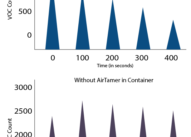 AirTamer VOC Chart
