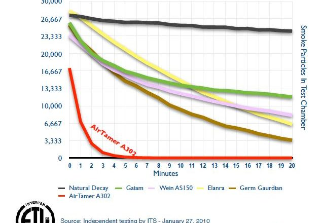 Smoke Chart